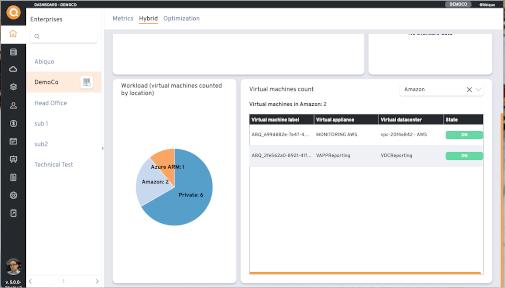 Enterprise cloud management dashboard